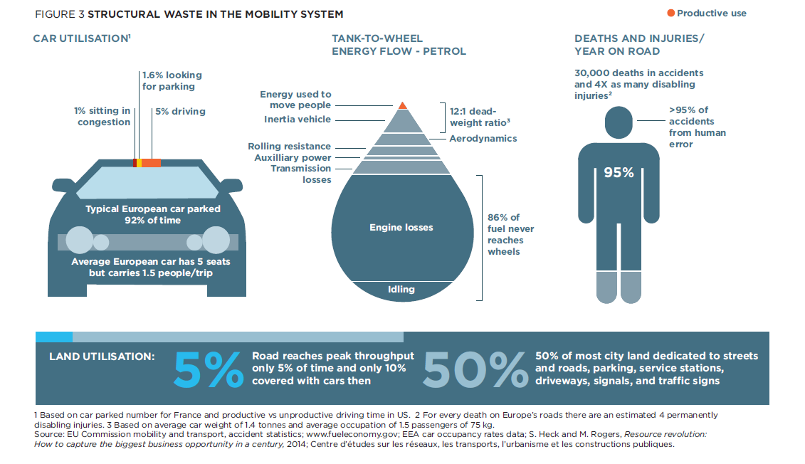 Rifiuti strutturali del sistema di mobilità attuale