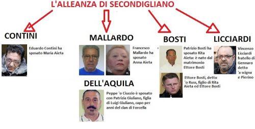 Alleanza-di-Secondigliano-camorra