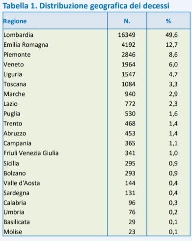 Distribuzione geografica dei decessi