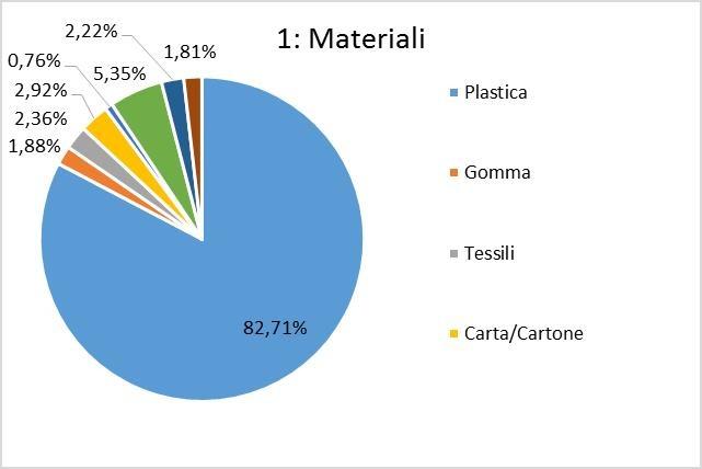 Percentuale dei materiali trovati